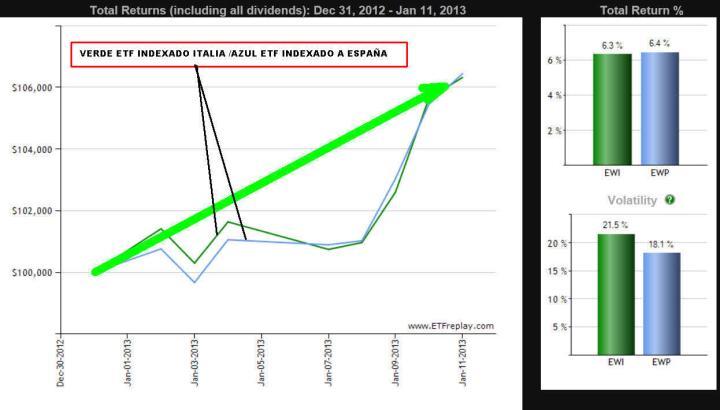 ETF-ESPANA-E-ITALIA-20131-720x410% - ETFs de España e Italia ¿producto estrella para el 2013?
