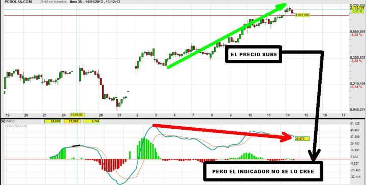 IBEX-14-ENERO-HORARIO-2013-720x365% - Ibex sigue subiendo pero con una  divergencia también cantando