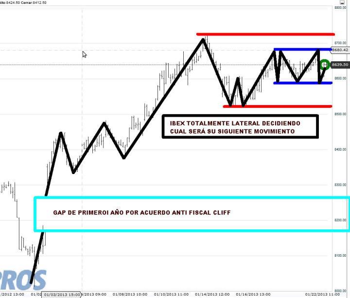 IBEX-22-ENERO-2013-720x613% - Ibex totalmente lateral decidiendo qué hará