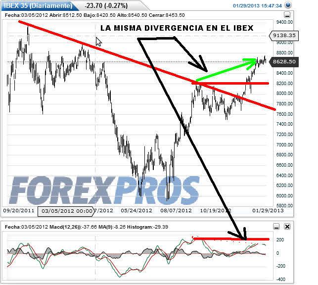 IBEX-29-ENERO-DIVERGENCIA-2013% - ...Y pese a las claras divergencias bajistas esto no para de subir...