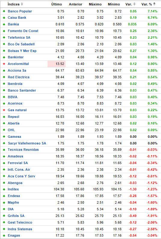 IBEX-AHORA-MISMO% - Pulso de mercado en tiempo real