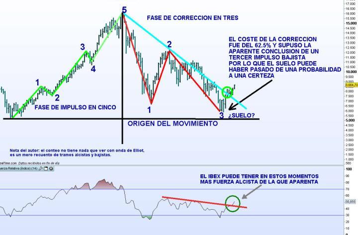 IBEX-PROYECCION-2013-2014-21-720x507% - La pregunta del millón: ¿puedo invertir mis ahorros  tranquilamente en  bolsa española para los próximos años?