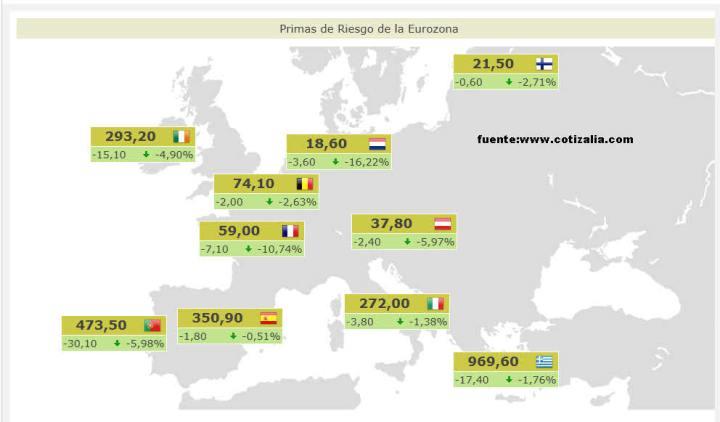 PRIMAS-DE-RIESGO-ACTUALIZADAS1-720x422% - Primas de riesgo actualizadas