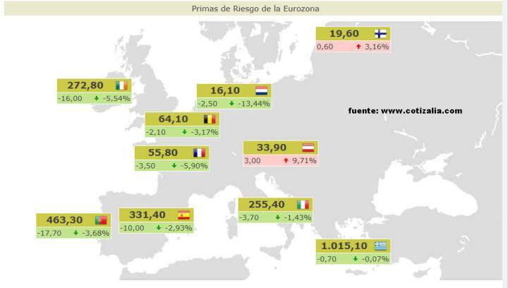 PRIMAS-DE-RIESGO-ACTUALIZADAS3-720x408% - Primas de riesgo actualizadas