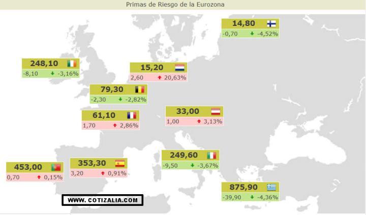 PRIMAS-DE-RIESGO-ACTUALIZADAS5-720x423% - Primas de riesgo actualizadas