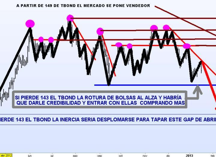 TBOND-17-ENERO-2013-720x388% - ¿Tratará de subir a 14.000 el Dow Jones antes de hacer una nueva corrección relevante?