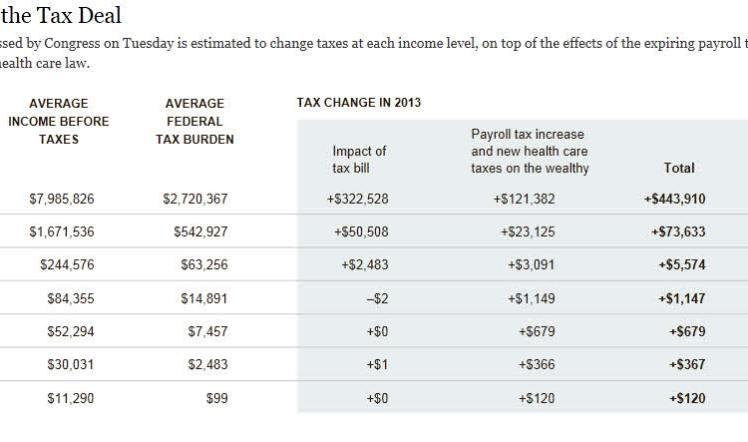 acuerdo-fiscal-720x326% - Como impactarán los impuestos según ingresos en EEUU