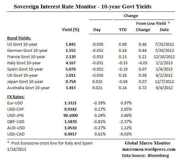 bonos-y-cruces-18-enero% - Tipos de interés de Bonos a 10 años y principales cruces en  Forex