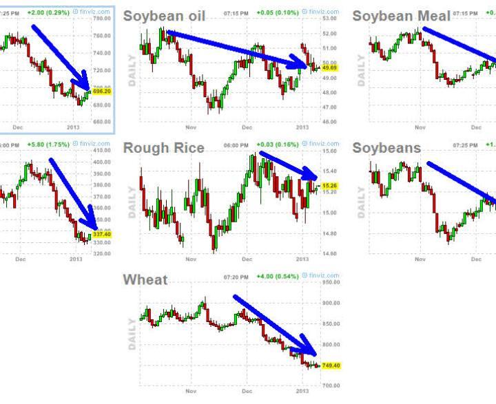 """commodities-del-grano-10-enero-2013-720x403% - Las commodities del sector del """"grano"""" pierden mucho fuelle inversor"""