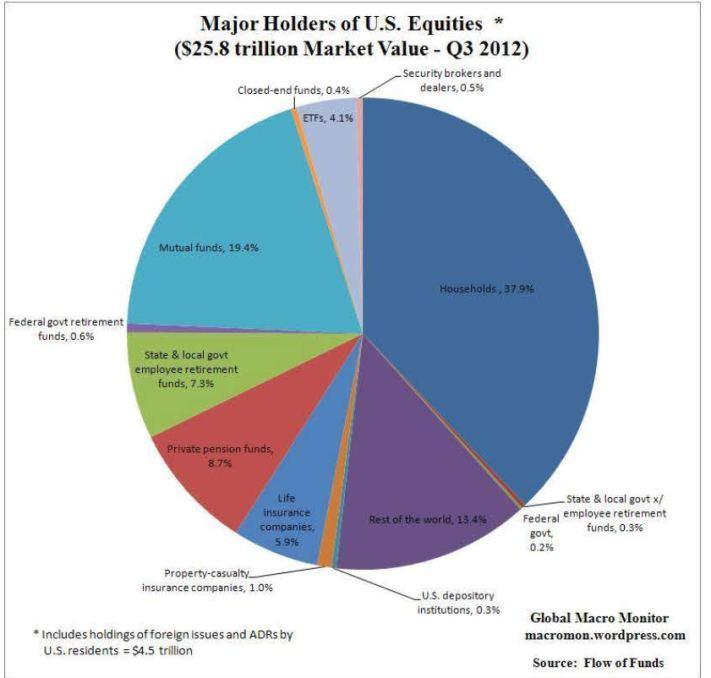 distribuciOn-de-la-renta-variable-americana% - Quienes son los poseedores de la renta variable estadounidense