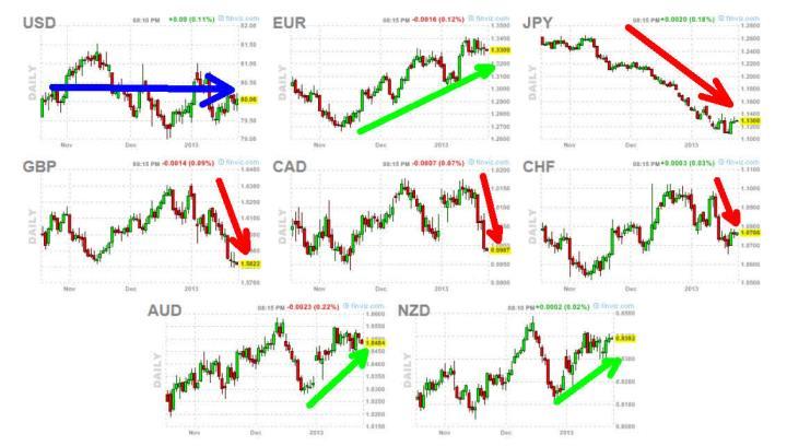 divisas-24-enero-2013-720x408% - Divisas: Libra y Yen pasándolo realmente mal
