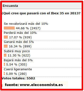 encuesta-ibex-20131% - Las Bolsas explotan al alza para saludar al 2013