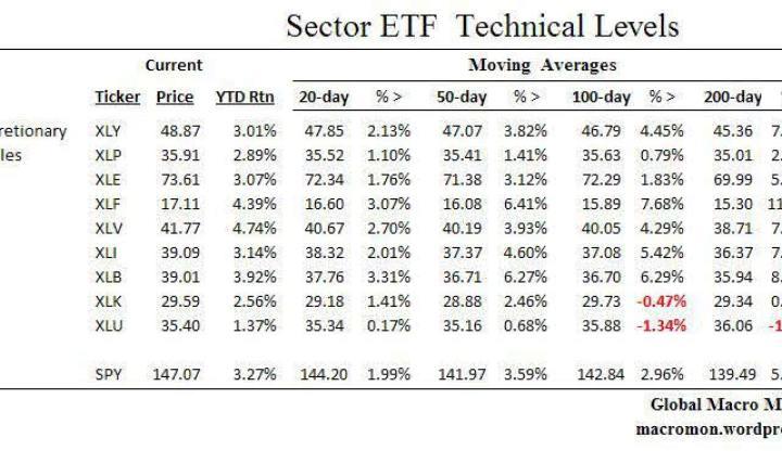 etf-niveles-tecnicos1-720x313% - Niveles técnicos de los ETFs sectoriales más importantes del mundo