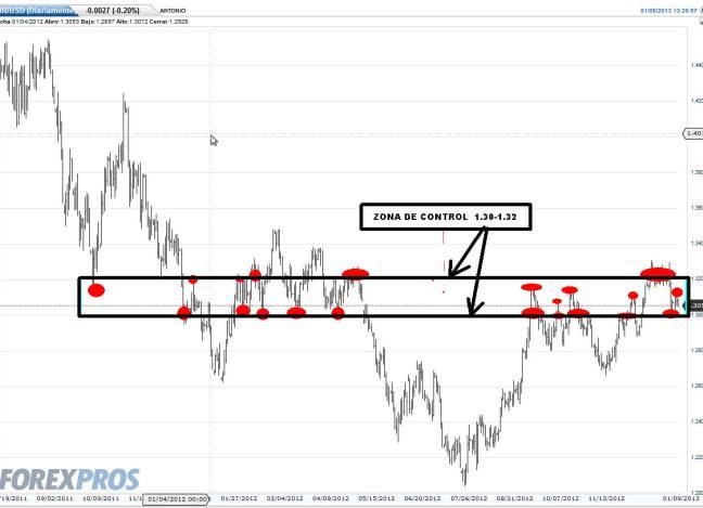 eurO-9-enero-CONTROL-2013% - El euro ni si ni no ni todo lo contrario