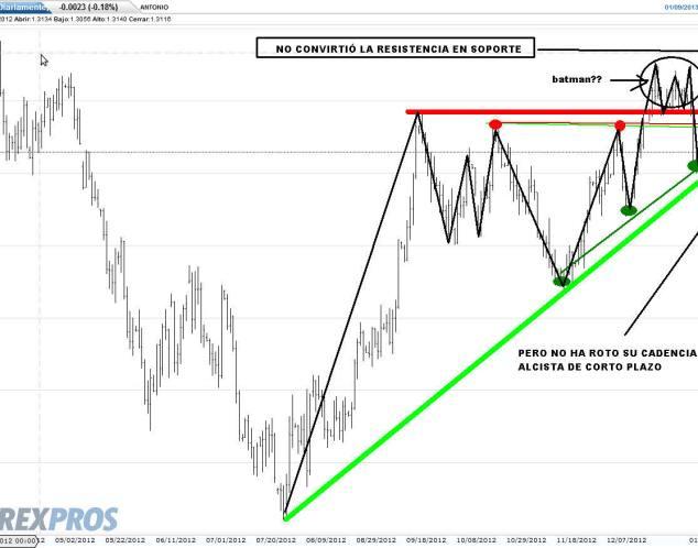 euri-9-enero-2013-720x500% - El euro ni si ni no ni todo lo contrario