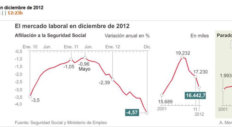 evolucion-paro-y-seguridad-social-720x278% - Seguridad Social y Paro 2012 en España