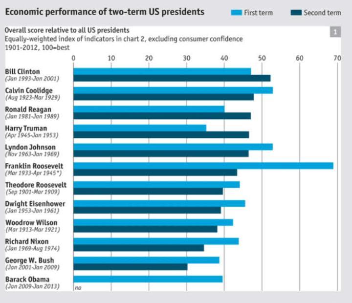 los-segundos-mandatos-presidenciales-y-la-economia-en-eeuu-720x620% - Los segundos mandatos presidenciales  en USA no suelen ser buenos para la economía