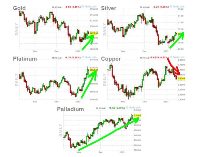 metales-16-enero-2013-720x539% - Metales:  menos el cobre todos los demás miran hacia arriba