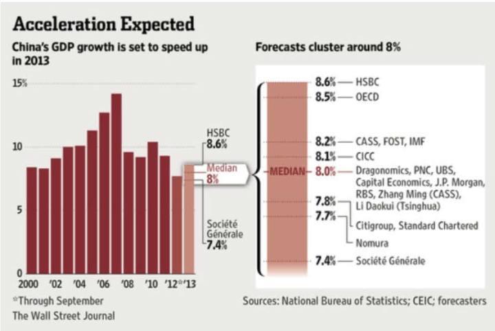 previsiones-de-crecimiento-para-china-en-2013-720x482% - Previsiones de crecimiento  para China en  2013  según firmas financieras