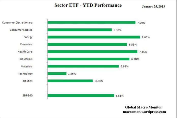 rentabilidad-anual-por-sectores-para-ETF-720x480% - Rentabildad anual por sectores industriales en EEUU (vital para ETFs)