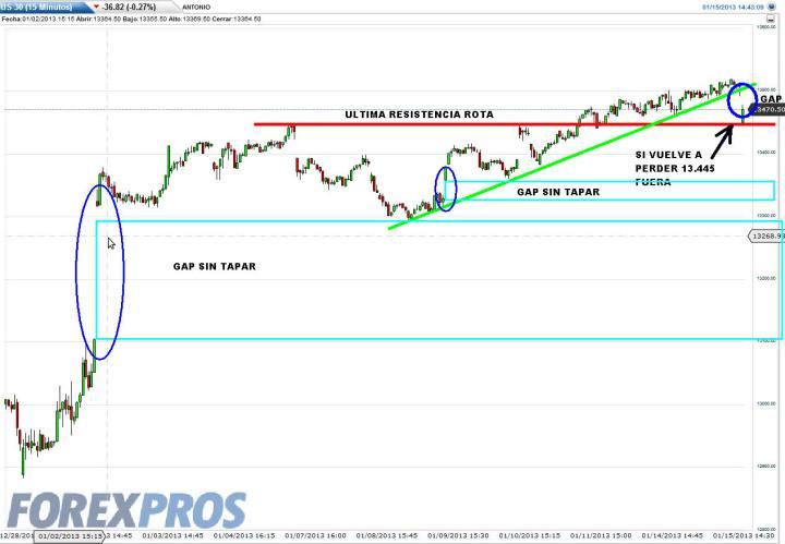 us30-15-enero-2013-720x499% - Wall Street abre con gap a la baja y los bonos se acercan a directrices bajistas