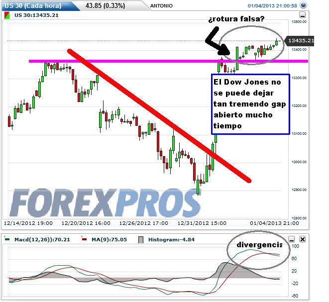 """us30-7-ENERO-2013% - No nos gusta cómo está subiendo Wall Street """"tampoco"""""""