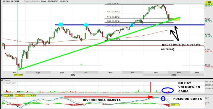 BBVA-5-FEBRERO-2013-720x370% - Los CINCO GRANDES y la presente corrección del IBEX