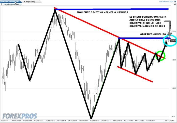 BRENT-12-FEBRER0-2012-720x502% - Brent, si no lo bajan se va a 128 $