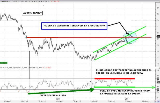 CARREFOUR-10-FEBRERO-CORTO-PALZO-2013-720x444% - Carrefour puede estar confirmando suelo o cambio definitivo de tendencia