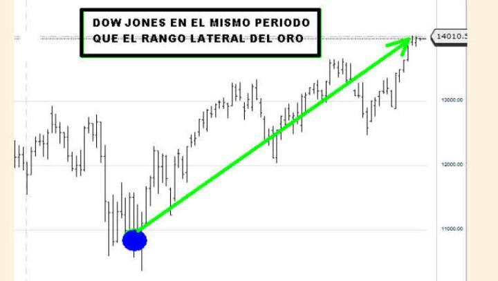 DOW-JONES-DESDE-OTOÑO-2011-720x407% - El Oro  lleva diez semanas sin hacer nada para unos y dos años para otros