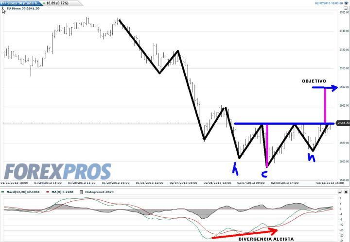 EURO-STOXX-12-FEBRERO-2013-720x499% - Figura impulsiva en Euro Stoxx 50