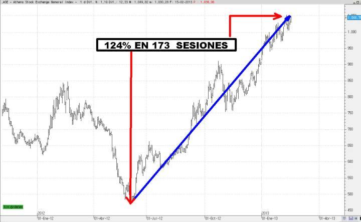 INDICE-GRIEGO-FEBRERO-2013-720x443% - Si, este es el selectivo bursátil griego señores