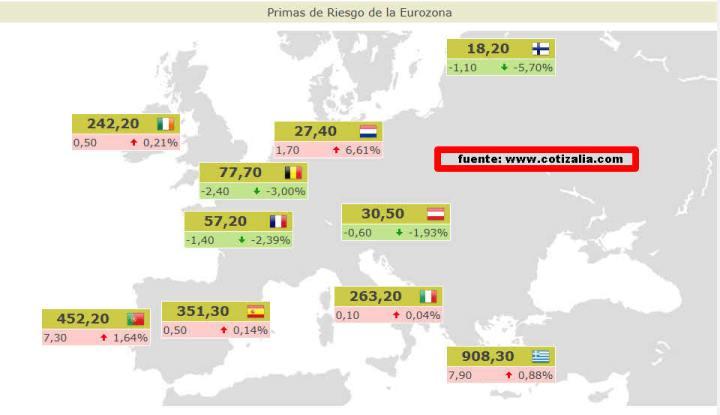 PRIMAS-DE-RIESGO-ACTUALIZADAS-720x415% - Primas de riesgo actualizadas