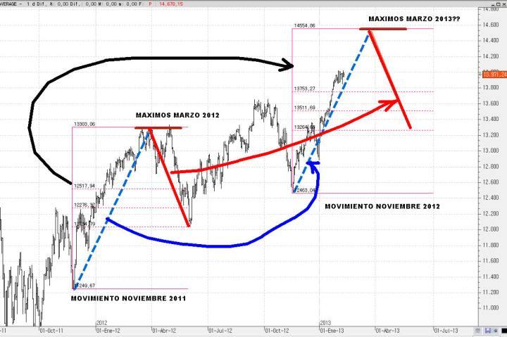 PROYECCION-EN-SIMETRIA-EN-DOW-JONES-720x479% - ¿¿Y si el Wall Street repite el mismo desplazamiento que el año pasado??