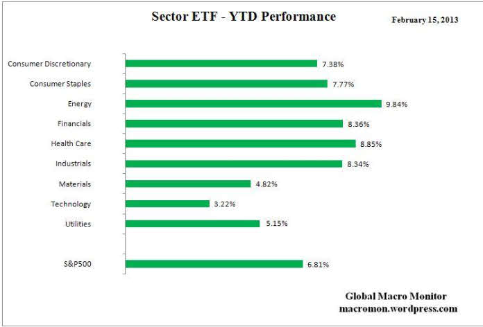 RENDIMIENTO-ANUALIZADO-ETF-POR-SECTORES% - Rendimiento anualizado de ETFs por sectores industriales