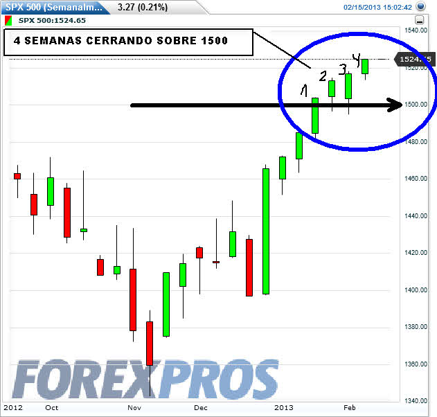 SP500-4-SEMANAS-SOBRE-1500% - SP500 cuarta semana consecutiva cerrando sobre 1.500