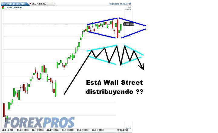 US30-27-FEBRERO-2013-720x441% - ¿Están distribuyendo papel en Wall Street?