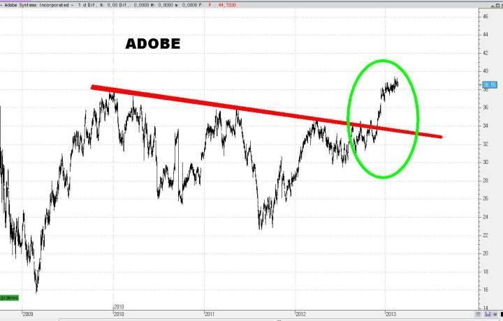 adobe-25-720x460% - Un paseo aleatorio por el NASDAQ
