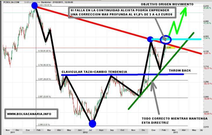 bankinter-21-febrero-2013-720x460% - Opinión de Bolsacanaria sobre la ampliación de capital de Bankinter