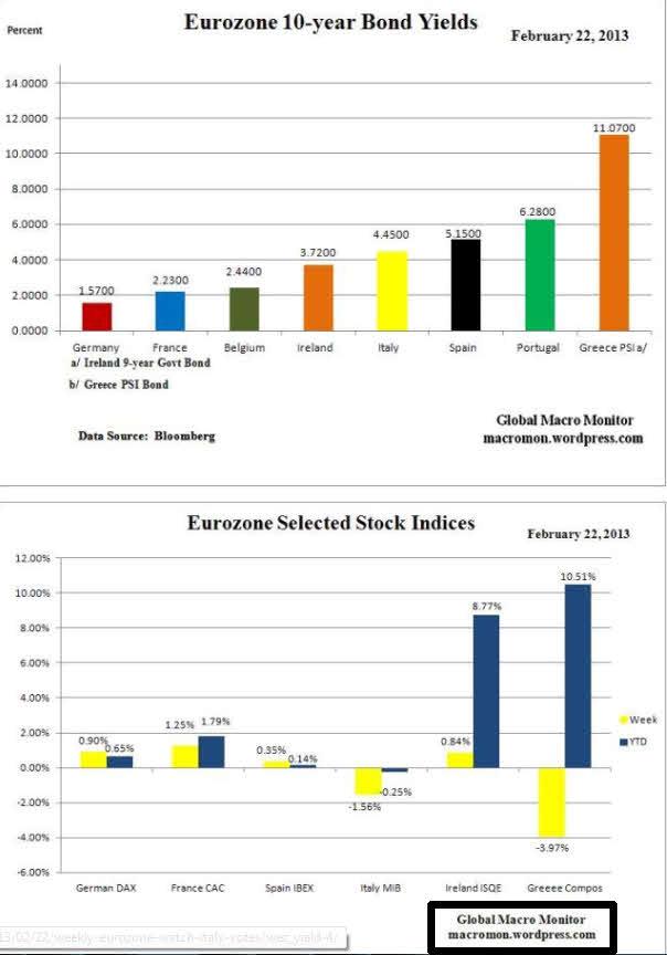 cierre-semanal-bonos-y-bolsas-europa% - Bonos y Bolsas en Europa la semana pasada