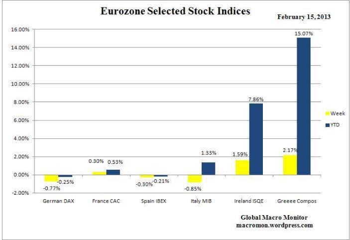 cierre-semanal-y-anual-bolsas-eurozona% - Cierre bursátil en la Eurozona la semana pasada