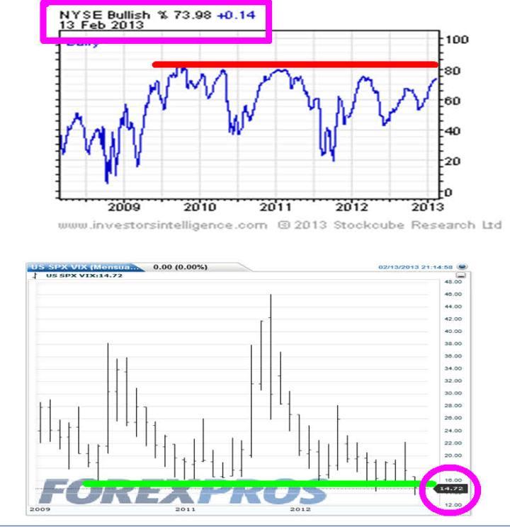 consenso-y-volatilidad-14-febrero-2013-720x744% - Consenso y volatilidad a 13 de Febrero de 2013