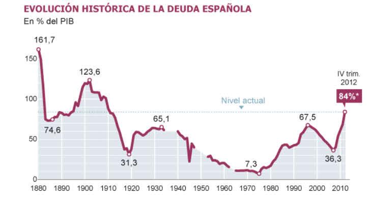 deuda publica española 2