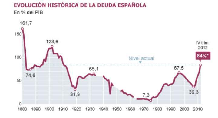 deuda-publica-española-2-720x392% - Deuda Pública española