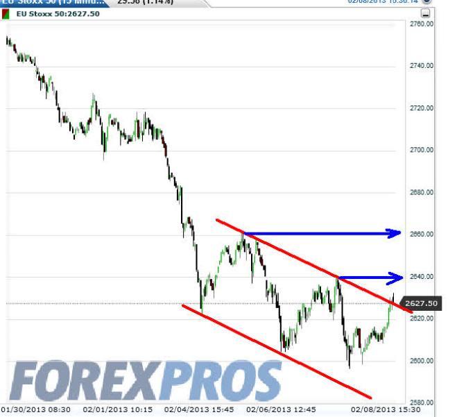 euro-stoxx-8-febrero-2013% -  EURO STOXX 50 y DAX   gráfico intradiario