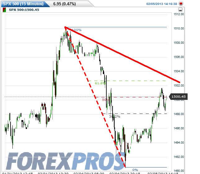 futuro-sp500-5-febrero% - Futuros USA descuentan rebote al 61,8% de lo perdido ayer por Wall Street