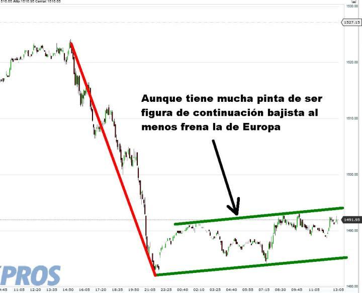 futuros-sp-26-febrero-2013-720x584% - Los futuros nocturnos del SP500 han echado un cabo a Europa