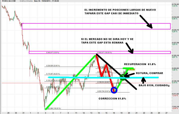 ibex-20-febrero-2013-720x460% - Trading-map : Al Ibex se lo están currando a escuadra y cartabón