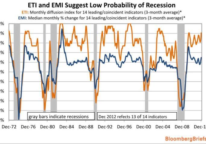 indicadores-de-recesion-720x441% - Malas noticias para los bajistas .. los indicadores de recesión marcan nivel bajo