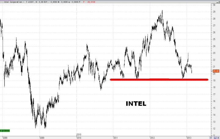 intel-25-720x454% - Un paseo aleatorio por el NASDAQ